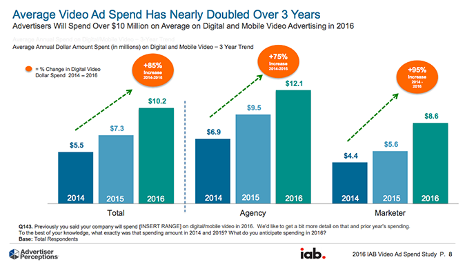 Average Video Ad Spend Has Nearly Doubled Over Three Years